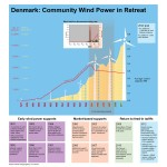 Loss of Feed-in Tariffs pushed Community Wind Power into Decline in Denmark