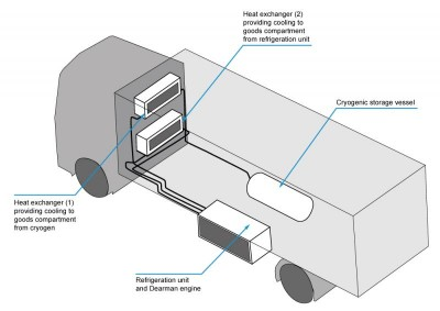 dearman_engine_zero-emission_transport_refrigeration_unit_diagram