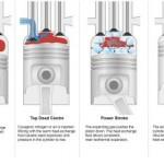 four-stage_process_inside_a_dearman_engine